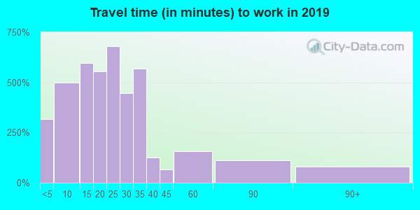 21853 zip code travel time to work (commute)