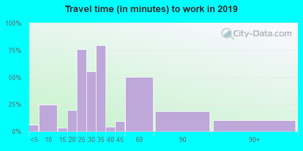 21861 zip code travel time to work (commute)