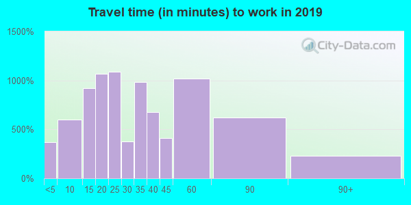 21901 zip code travel time to work (commute)