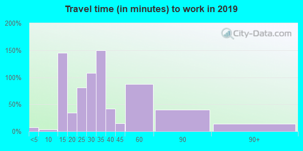 22027 zip code travel time to work (commute)