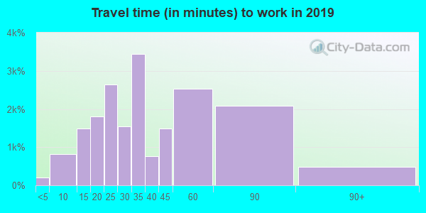 22031 zip code travel time to work (commute)