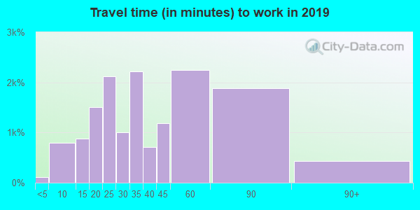 22032 zip code travel time to work (commute)
