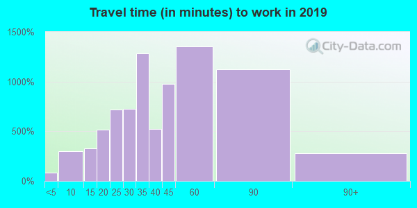 22039 zip code travel time to work (commute)