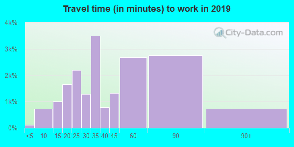 22079 zip code travel time to work (commute)