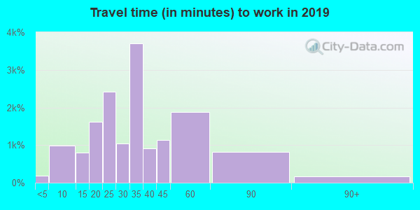 22203 zip code travel time to work (commute)