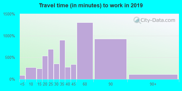 22308 zip code travel time to work (commute)