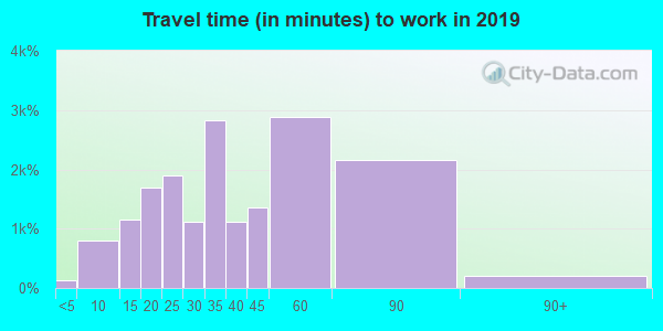 22310 zip code travel time to work (commute)