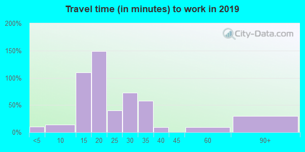 22460 zip code travel time to work (commute)