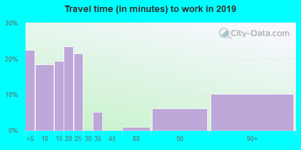 22480 zip code travel time to work (commute)