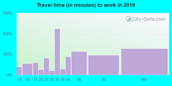Travel time to work (commute) in zip code 22514