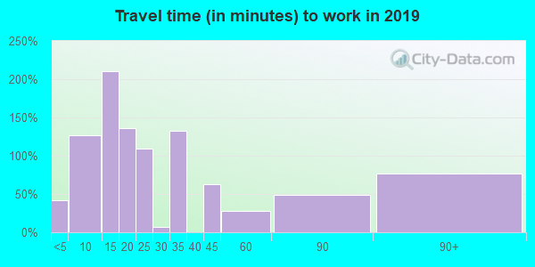 Travel time to work (commute) in zip code 22576