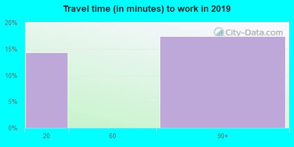 22579 zip code travel time to work (commute)