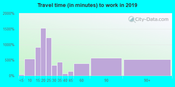 22603 zip code travel time to work (commute)