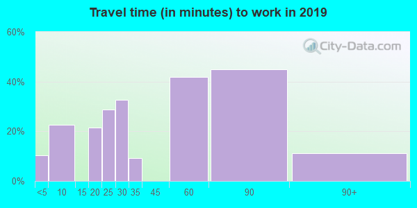 22718 zip code travel time to work (commute)