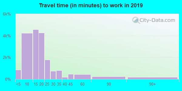 22801 zip code travel time to work (commute)