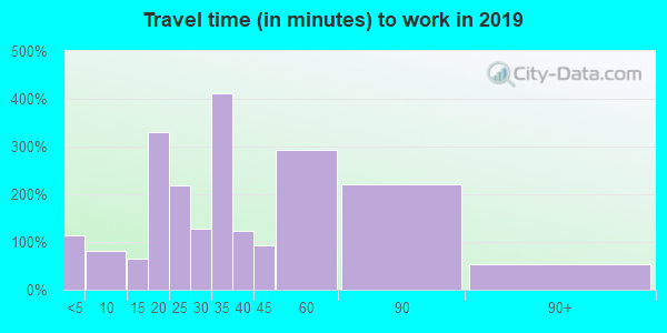 22849 zip code travel time to work (commute)