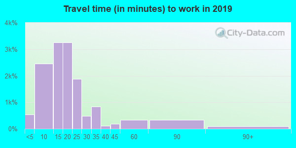 22902 zip code travel time to work (commute)