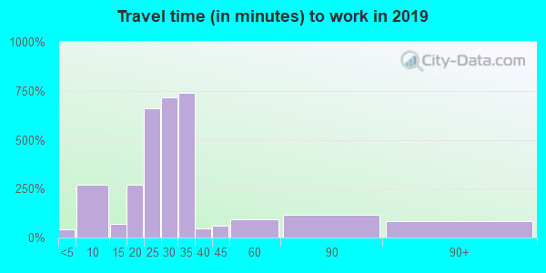 22932 zip code travel time to work (commute)