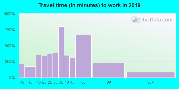 22942 zip code travel time to work (commute)