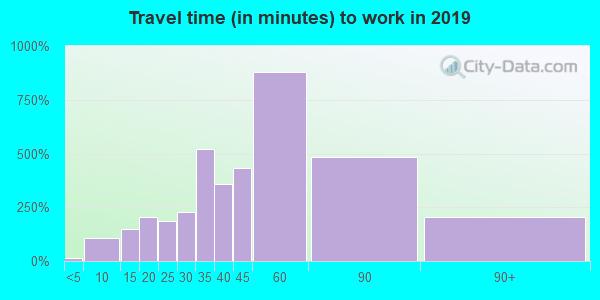 23024 zip code travel time to work (commute)