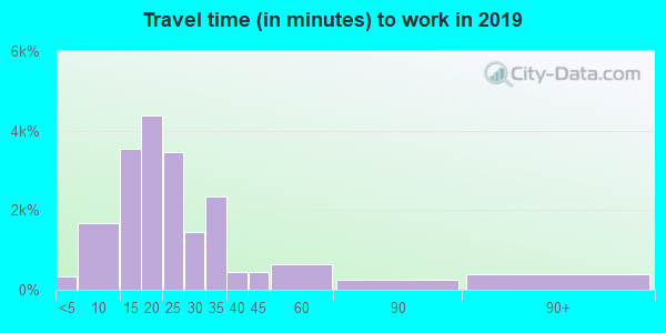 23060 zip code travel time to work (commute)