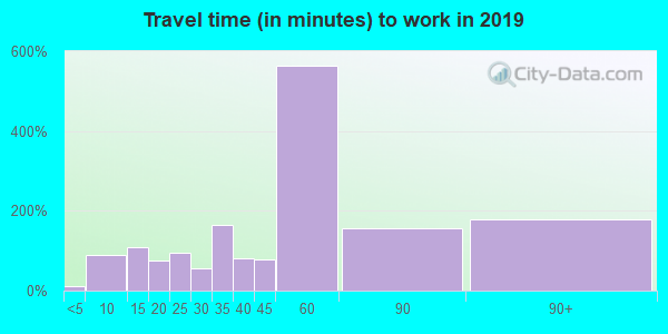 23086 zip code travel time to work (commute)