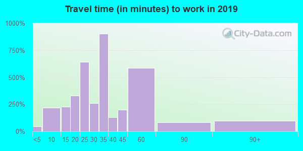 23141 zip code travel time to work (commute)
