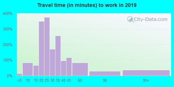 23146 zip code travel time to work (commute)