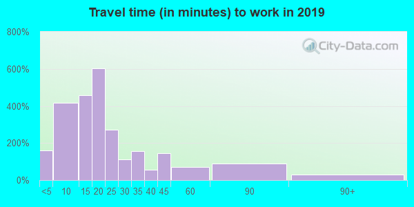 23219 zip code travel time to work (commute)