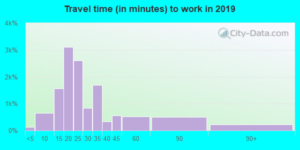 23222 zip code travel time to work (commute)