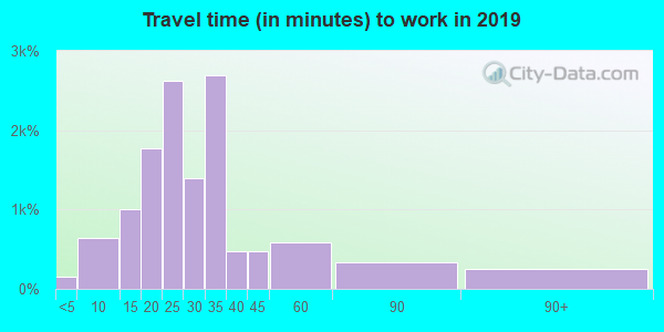 23237 zip code travel time to work (commute)