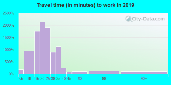 23294 zip code travel time to work (commute)