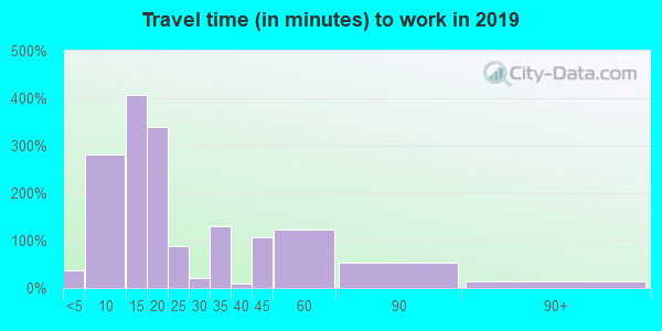 23310 zip code travel time to work (commute)