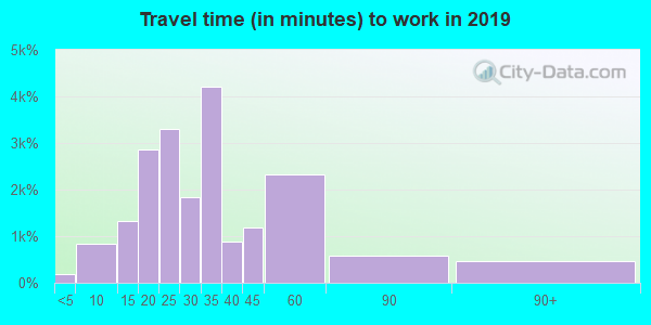 23323 zip code travel time to work (commute)