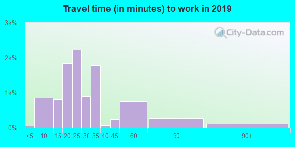 23324 zip code travel time to work (commute)