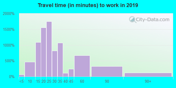 23325 zip code travel time to work (commute)