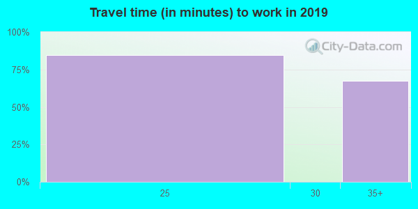 23395 zip code travel time to work (commute)