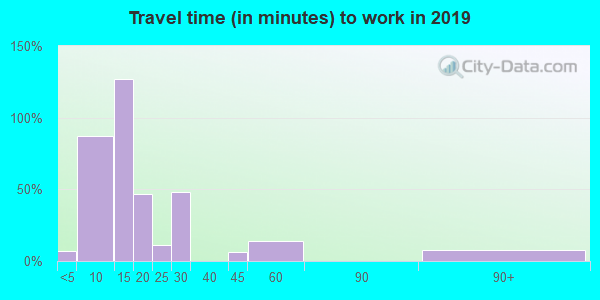 23418 zip code travel time to work (commute)