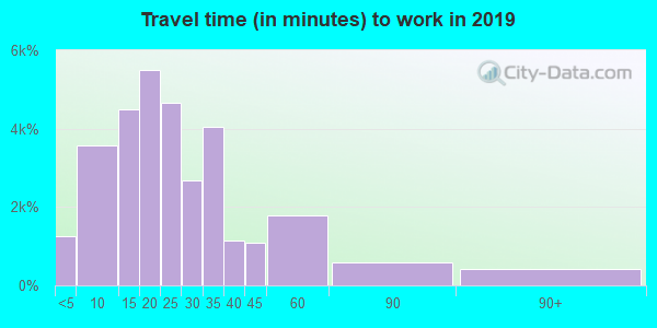 23454 zip code travel time to work (commute)