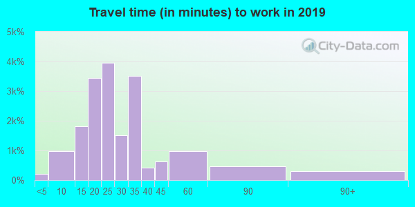23503 zip code travel time to work (commute)