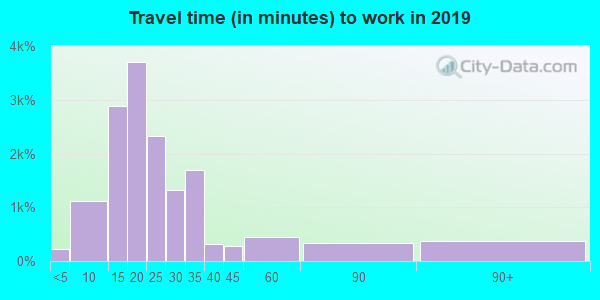 23505 zip code travel time to work (commute)