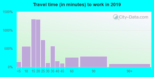 23661 zip code travel time to work (commute)