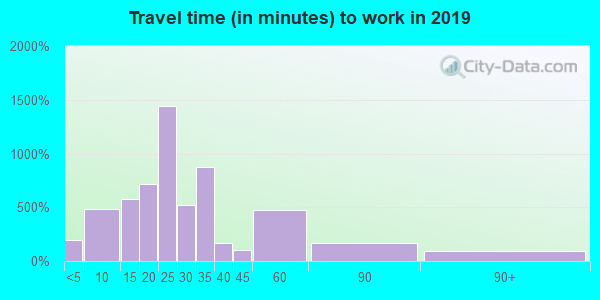 23662 zip code travel time to work (commute)