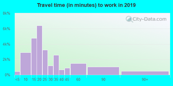 23666 zip code travel time to work (commute)