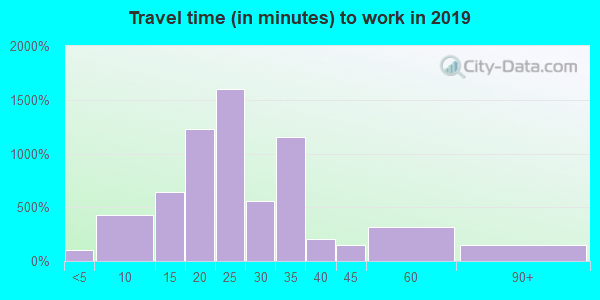 23836 zip code travel time to work (commute)