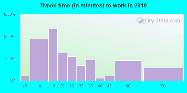 23847 zip code travel time to work (commute)