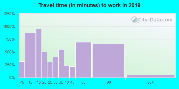 23851 zip code travel time to work (commute)
