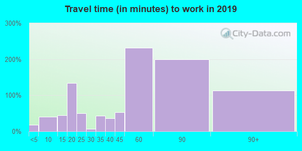 23883 zip code travel time to work (commute)