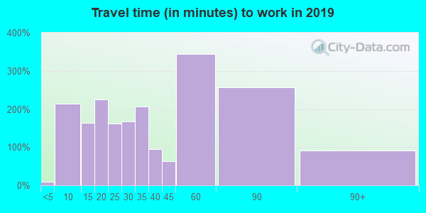 23890 zip code travel time to work (commute)