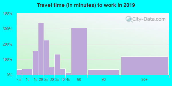 Travel time to work (commute) in zip code 23920